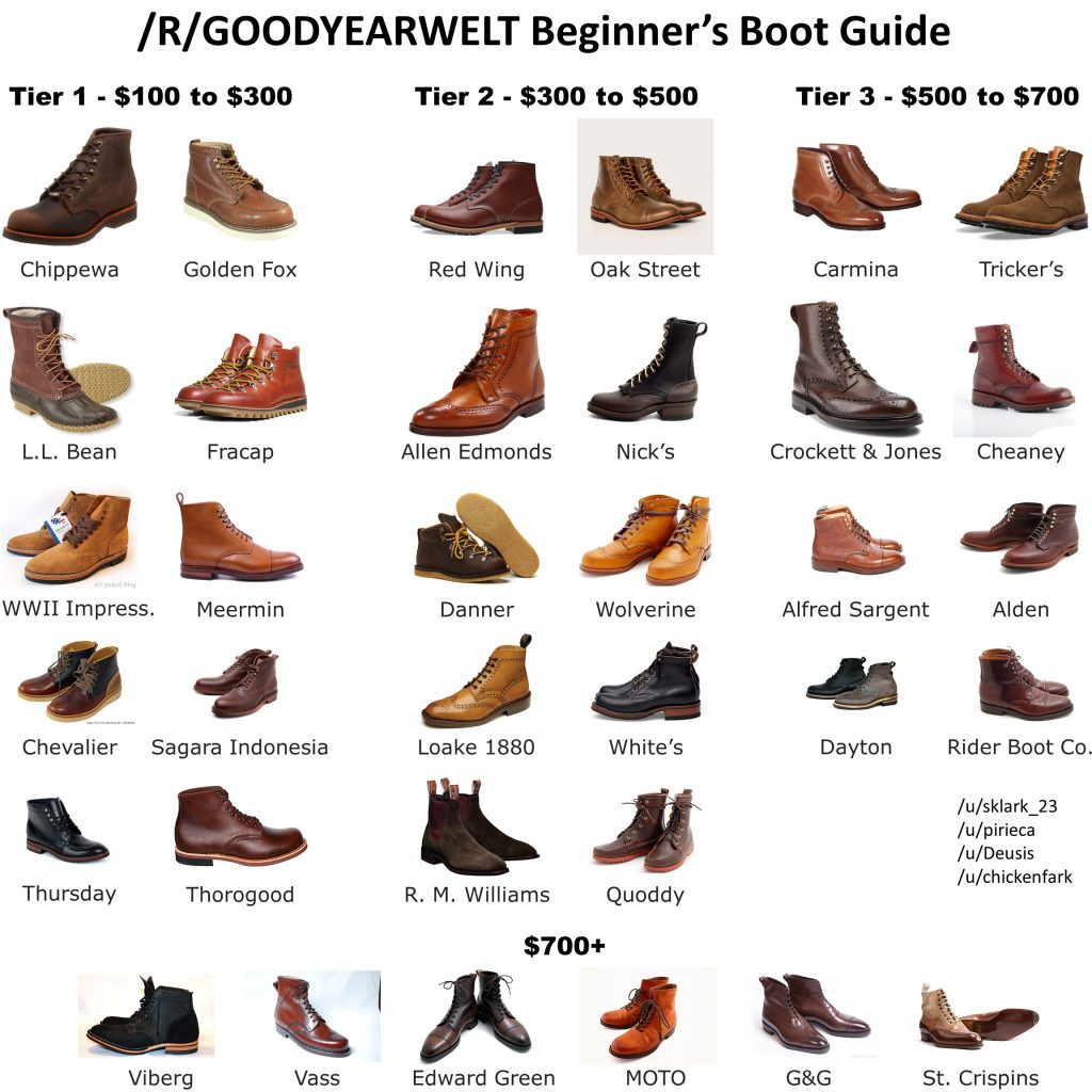 best boots for men infographic