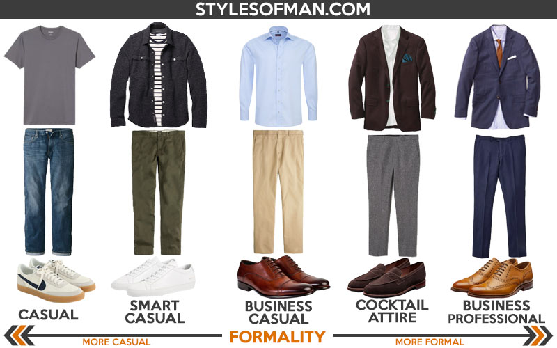 Scale of different men's dress codes